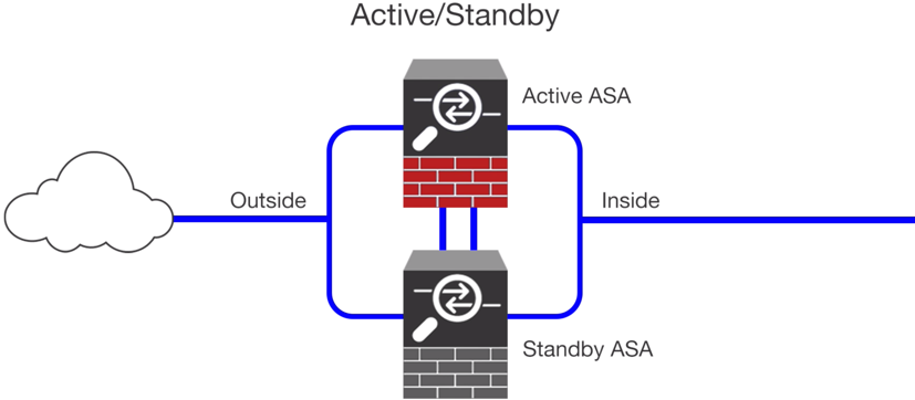 Cisco ASA High Availability Implementation