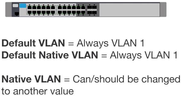 VLAN Security Concepts