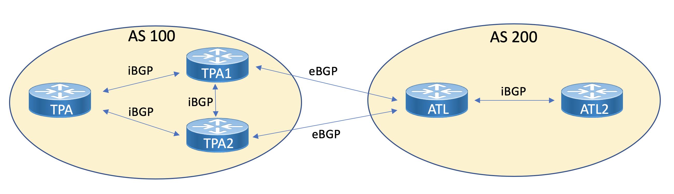Fundamentals of BGP - Part 2