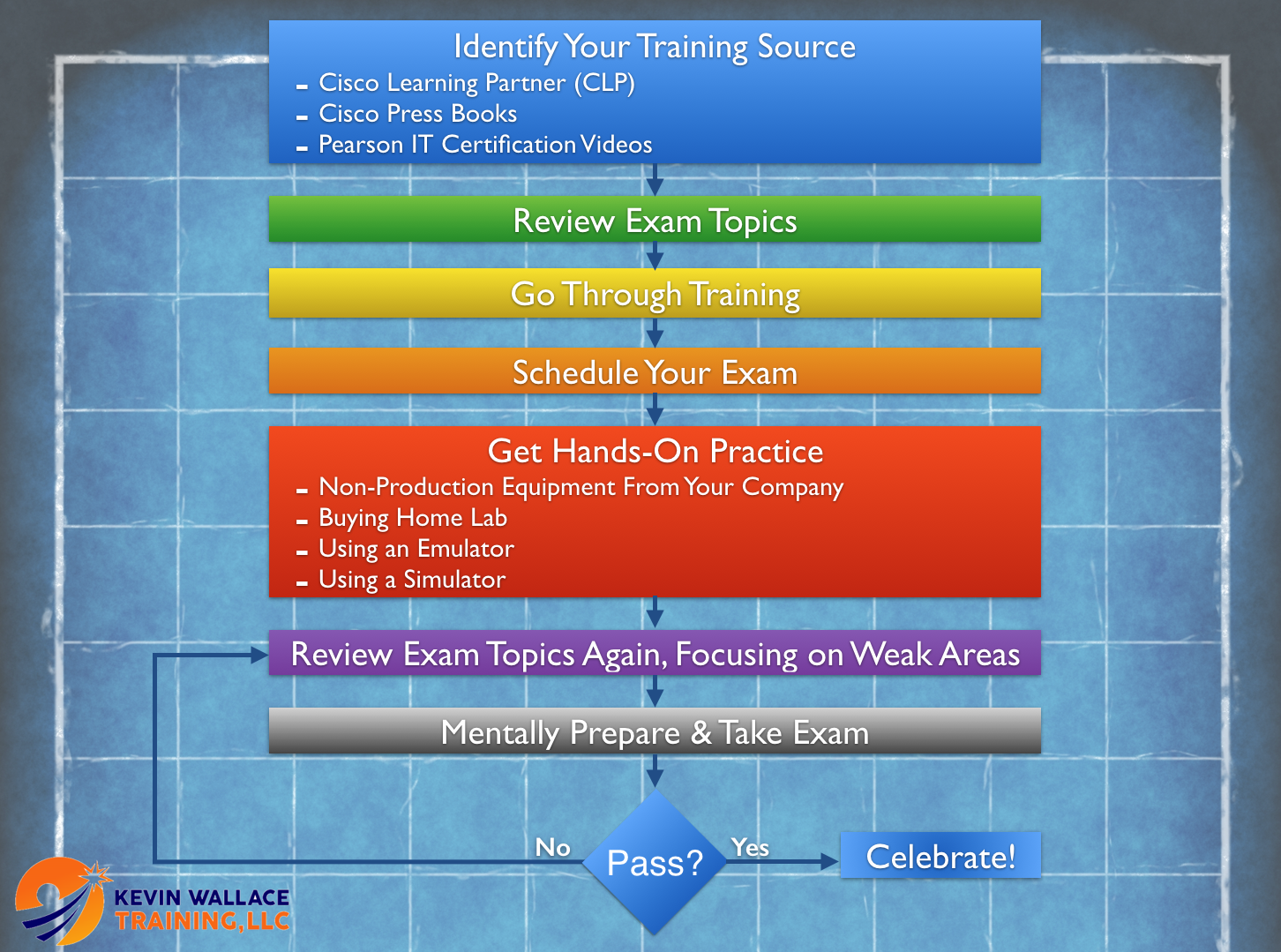 ccna voice cbt nuggets free download