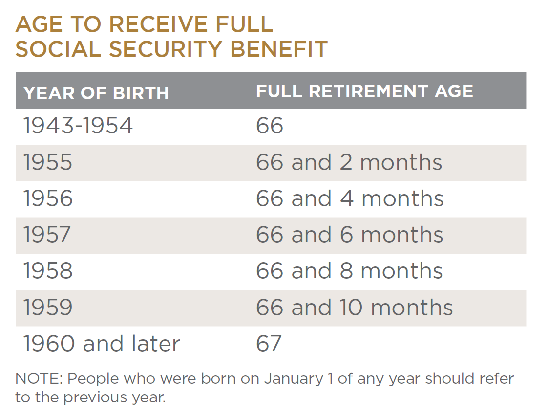 Did The Changes to Social Security Change Your Retirement?