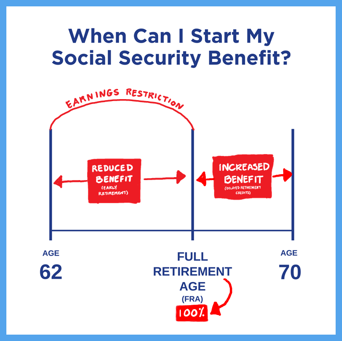 how to make an appointment social security
