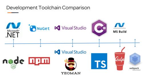SharePoint Framework Development Toolchain Approach (Day 4