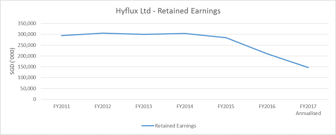 Hyflux's Worrying Cash Flow Situation