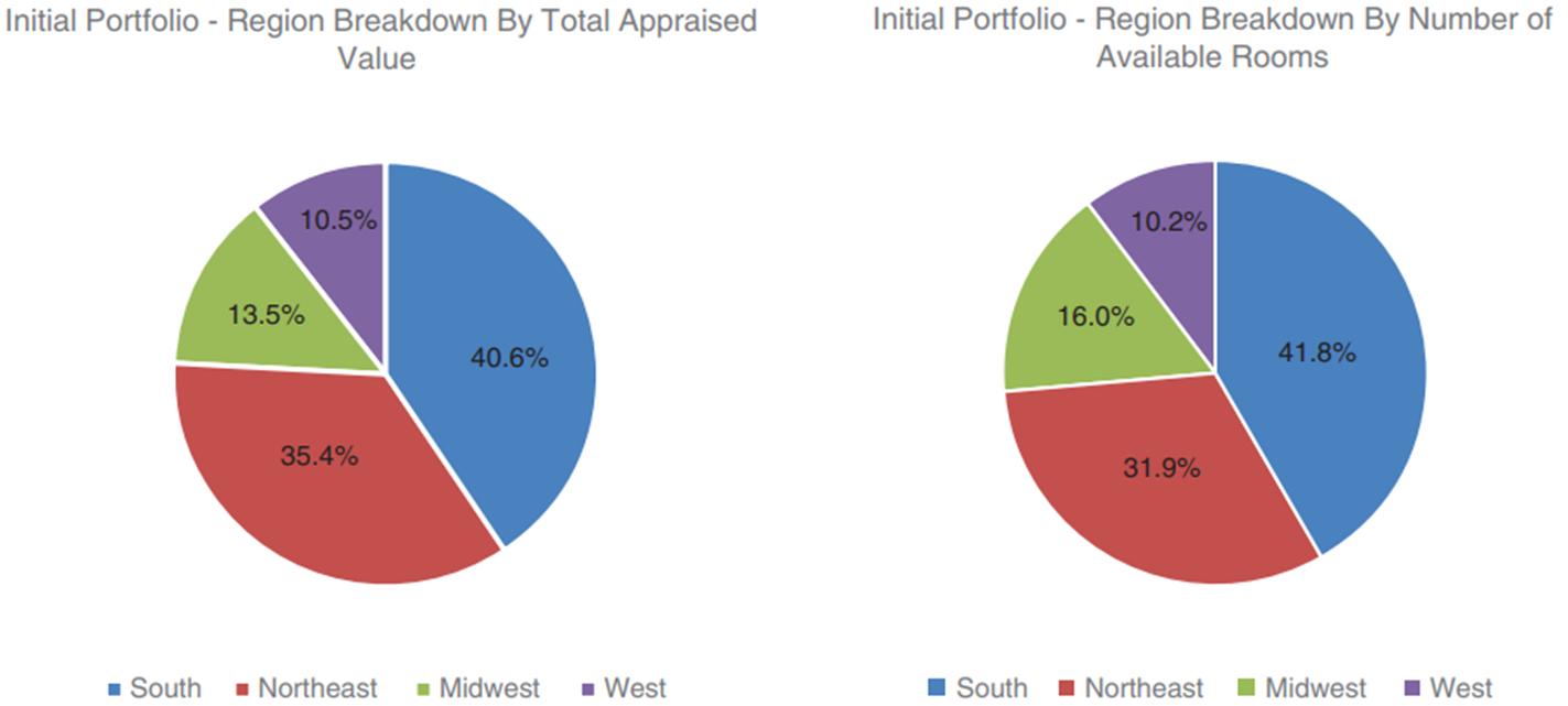 Analysis of ARA US Hospitality Trust IPO