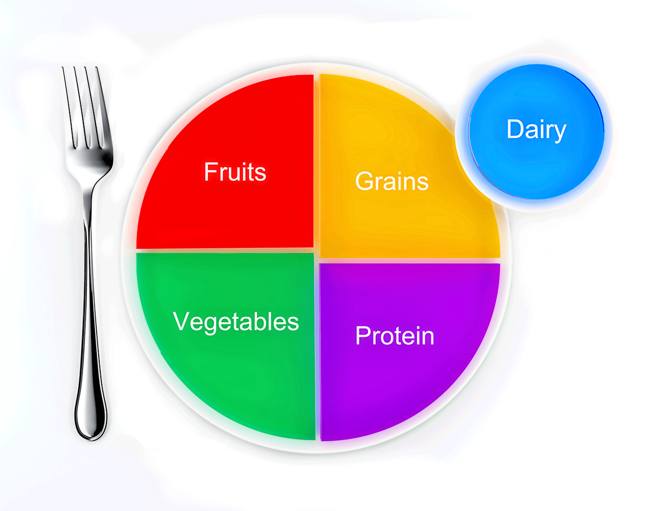 Us dietary guidelines the actual guidelines only found by delving further into the choosemyplate website do recommend a variety of sources of protein vegetables fruit pooptronica