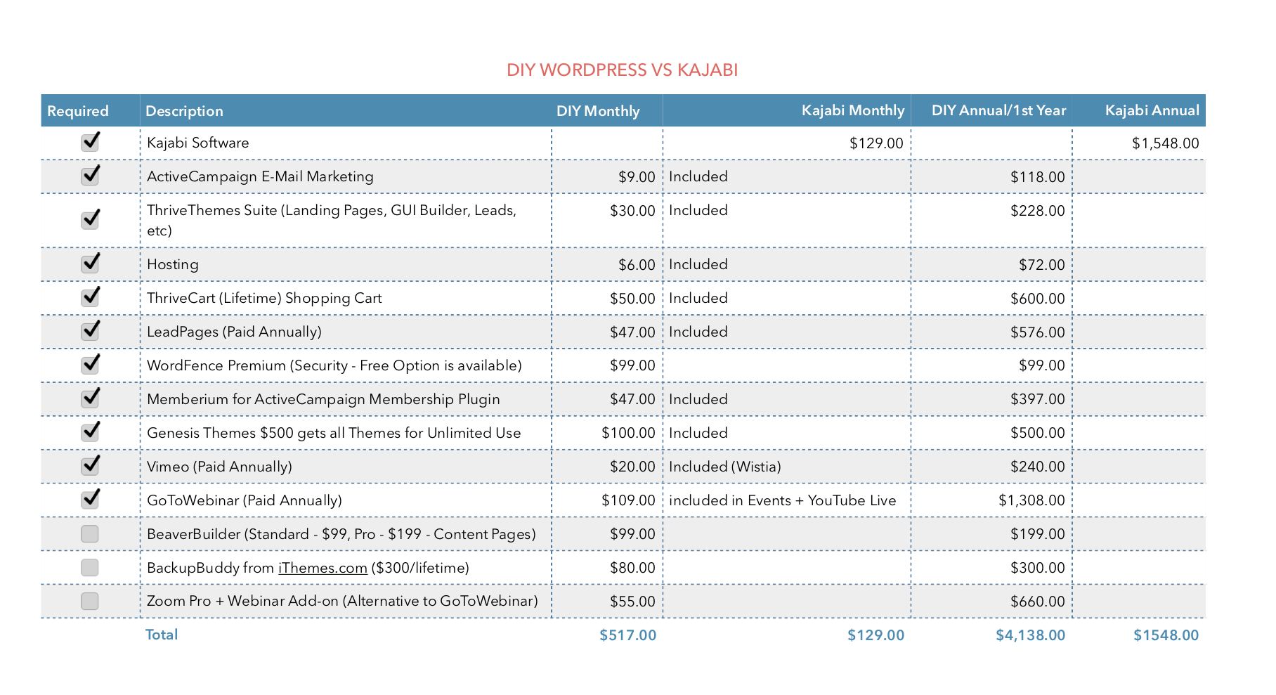 Cost Comparison of Kajabi vs WordPress