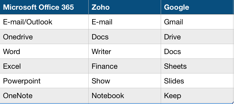 Comparison of Microsoft Office 365, Zoho and Google G-mail