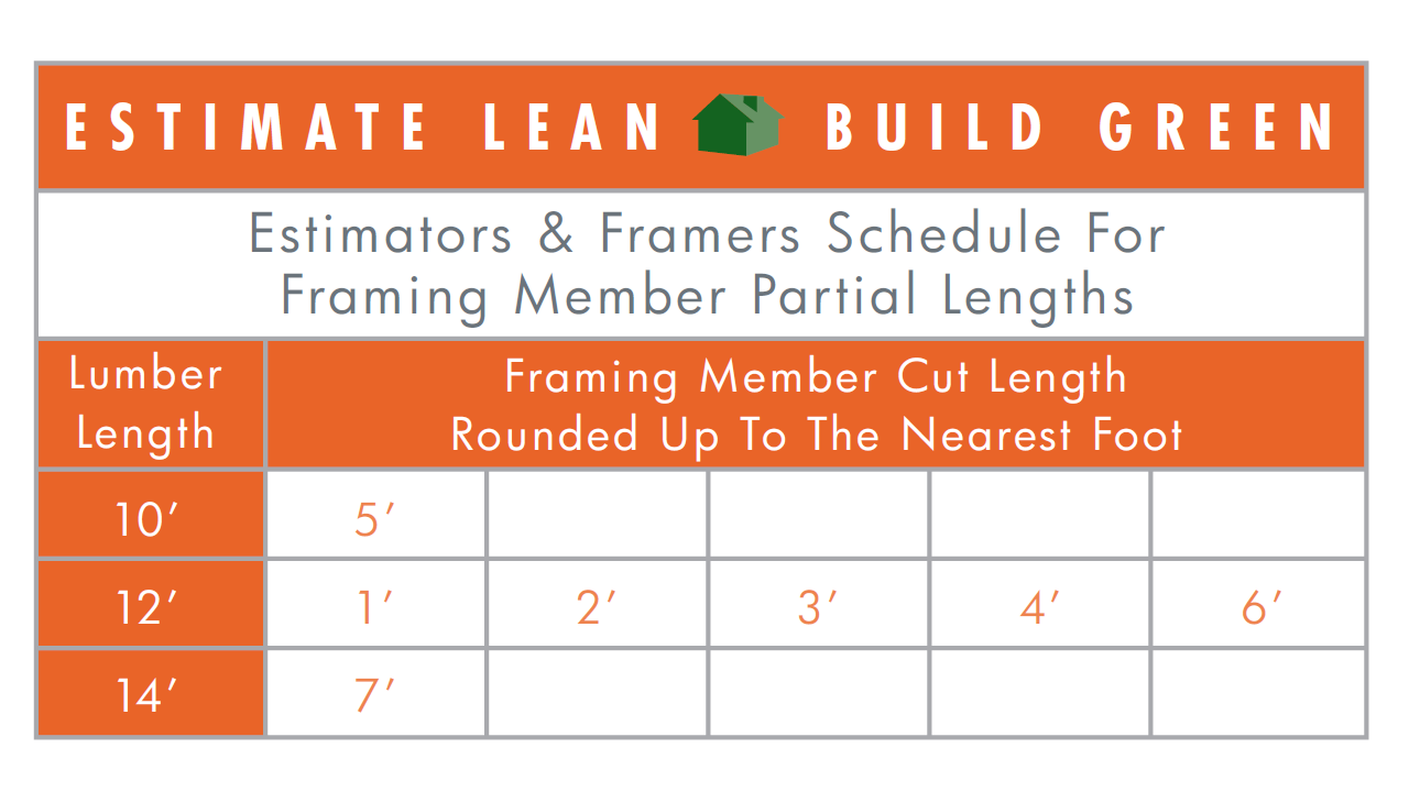 Lumber Cut Schedule