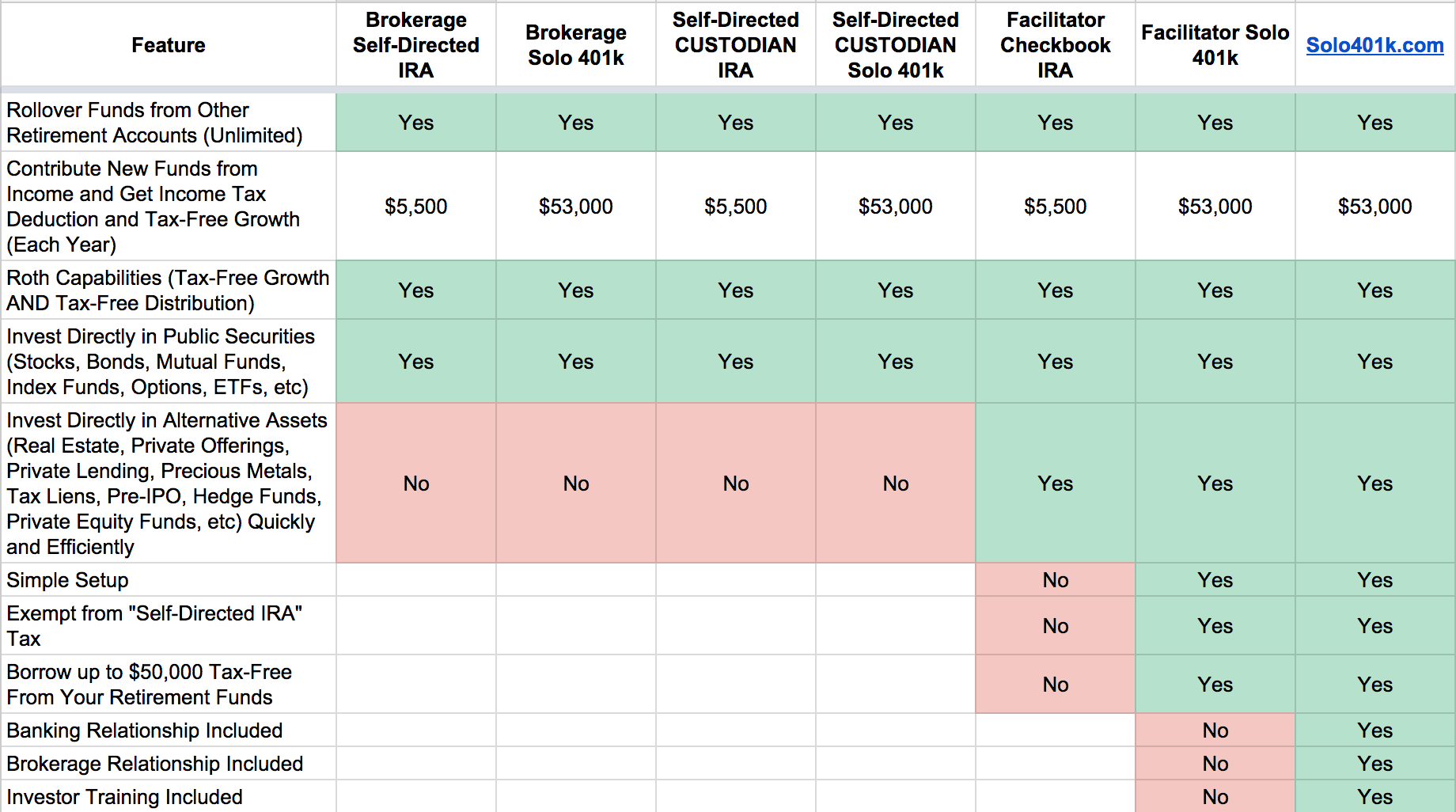 compare self directed account types solo 401k