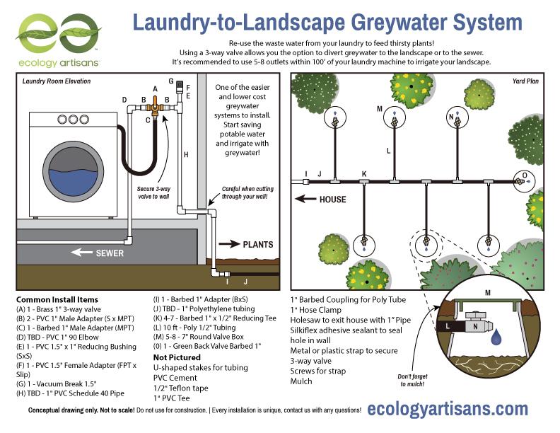 what is greywater choosing appropriate greywater systems rh ecologyartisans com rv grey water tank diagram Plumbing Diagram