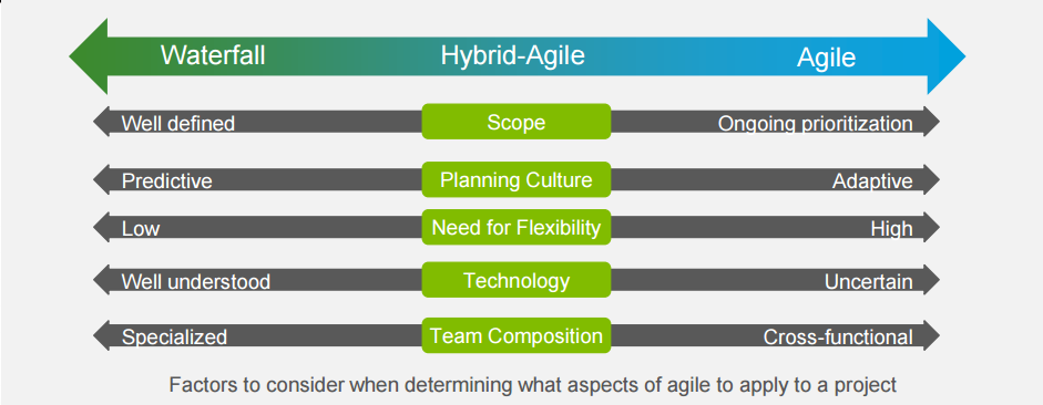 Sap implementations waterfall vs agile can 39 t we all for When to use agile vs waterfall