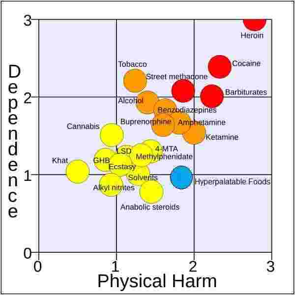 placing highly palatable food on a drugs continuum
