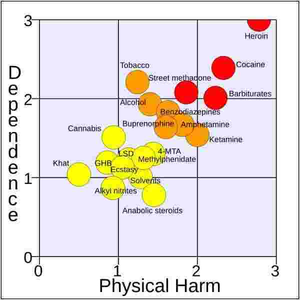 graph showing the dependence and harm ability of several drugs