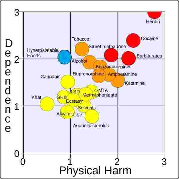 highly palatable foods added to a graph that displays harm and dependence in relation to several drugs