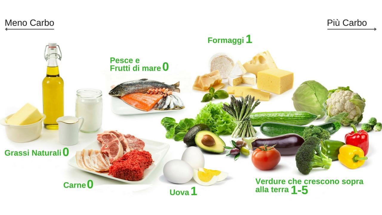 Mappa visiva degli alimenti per la LCHF 3