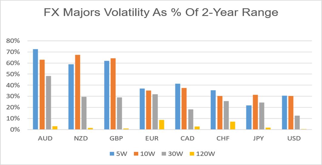 Forex Majors Volatility | Elite Trader
