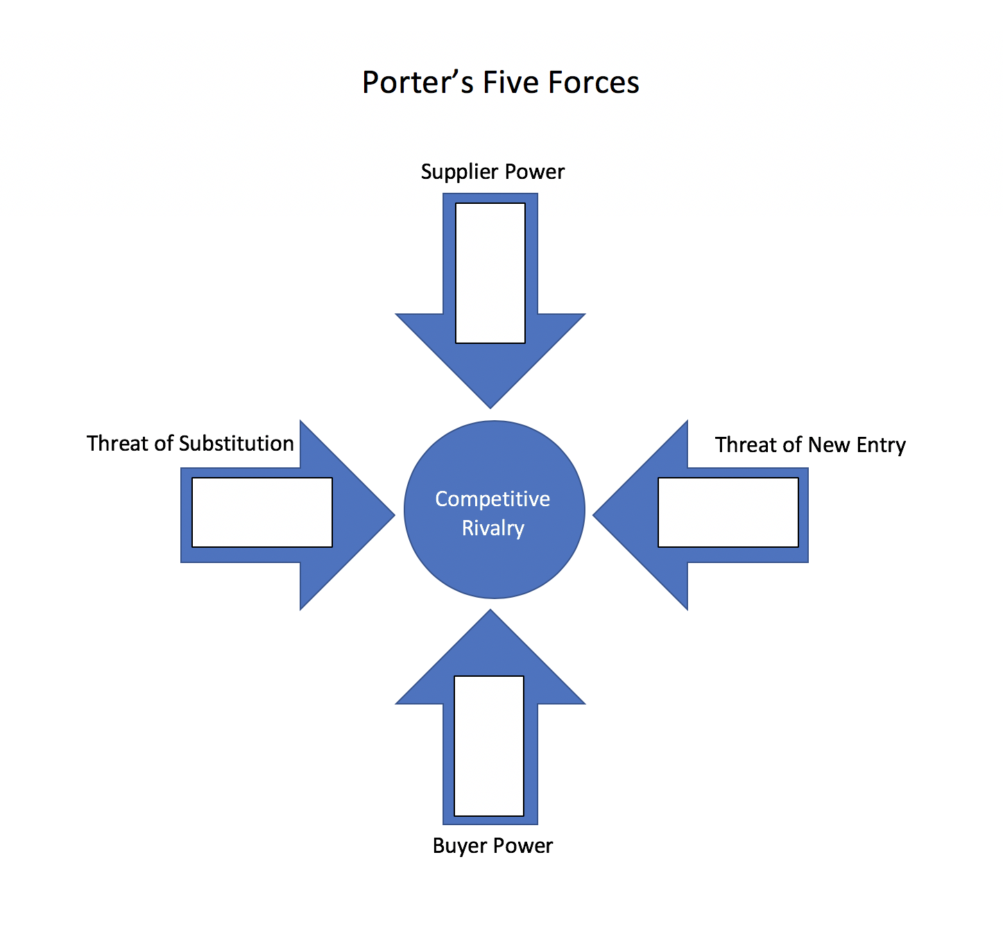 SWOT with Porter's 5 Forces to Position your Business for