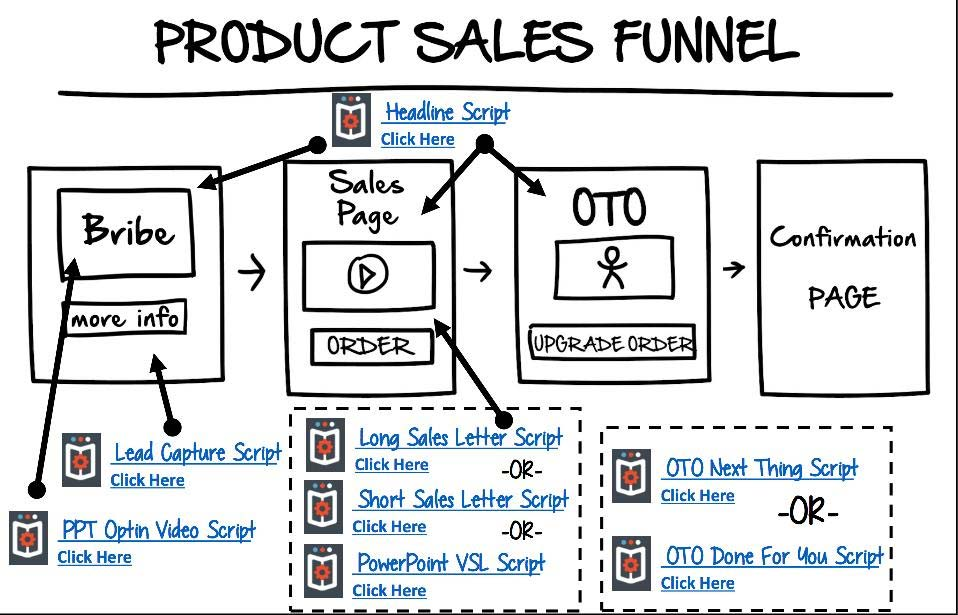 How To Create A Sales Funnel For Your Online Course In 5 Steps