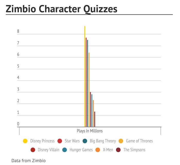 zimbio hunger games quiz