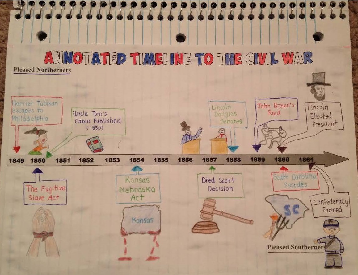 annotated civil war timeline