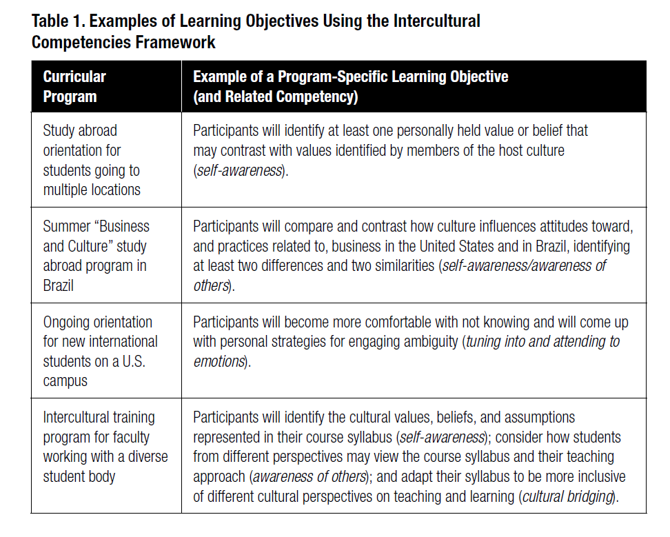 Developing Intercultural Learning Objectives