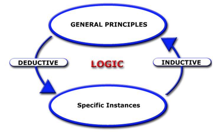deductive vs inductive reasoning essay