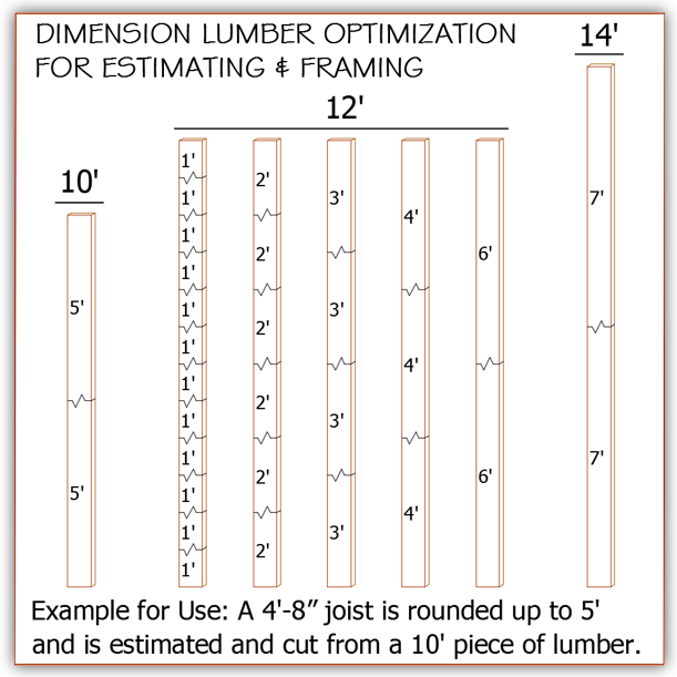 for the past ten years ive been using one simple method to optimize my lumber takeoffs yielding extraordinary results in the field