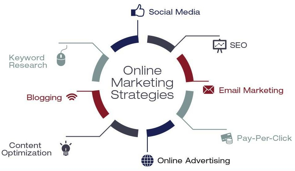 Image result for Online Marketing Strategy