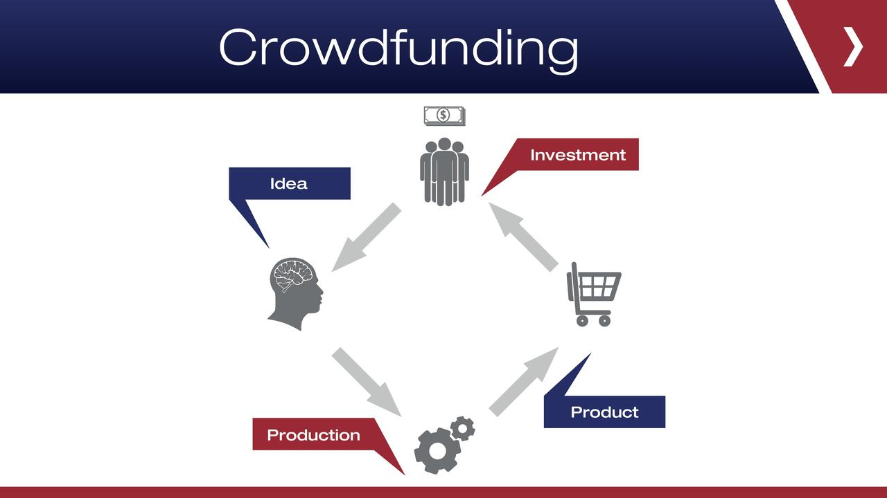 how to use crowdfunding to start a business