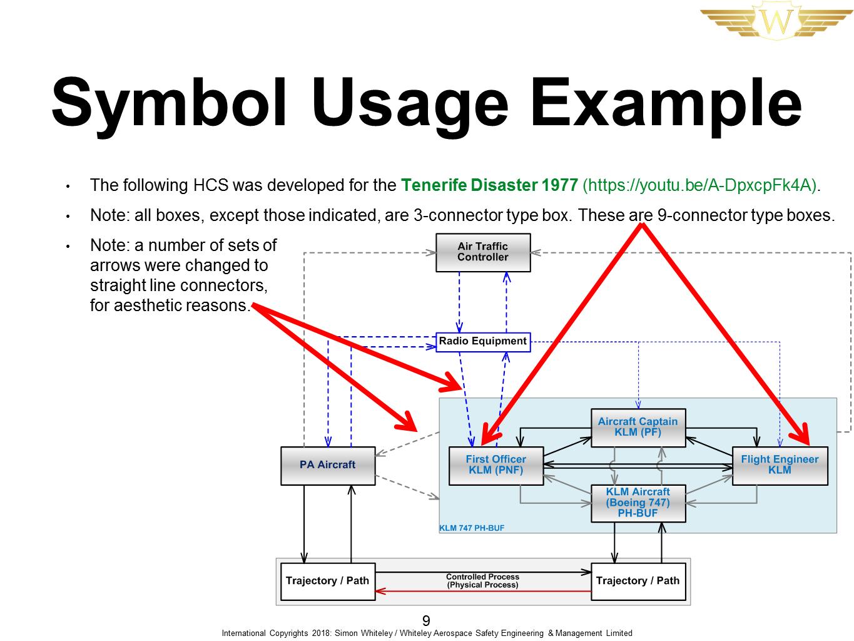 Stamp Control Structure Modelling Symbols Pack