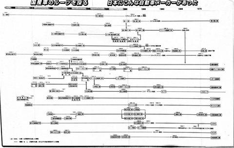 日本の自動車メーカーの系譜