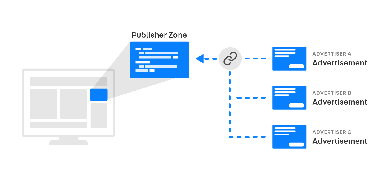 Publisher Zones