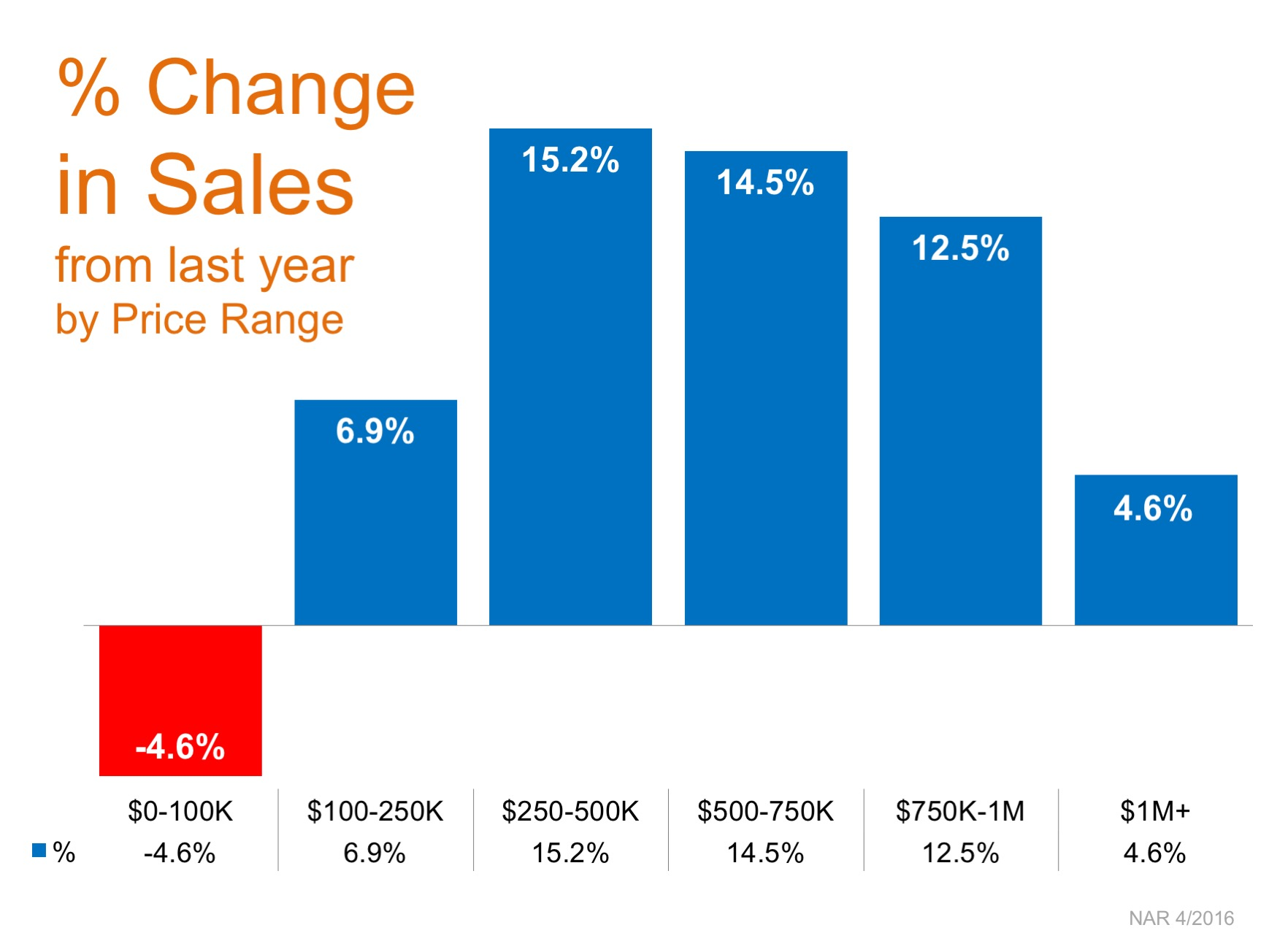 Percent Change in Sales by Price Range | MyKCM