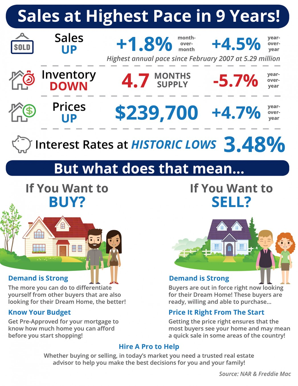Sales at Highest Pace in 9 Years [INFOGRAPHIC] | MyKCM