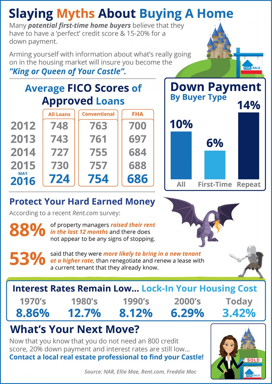 Slaying Myths About Home Buying [INFOGRAPHIC] | My KCM