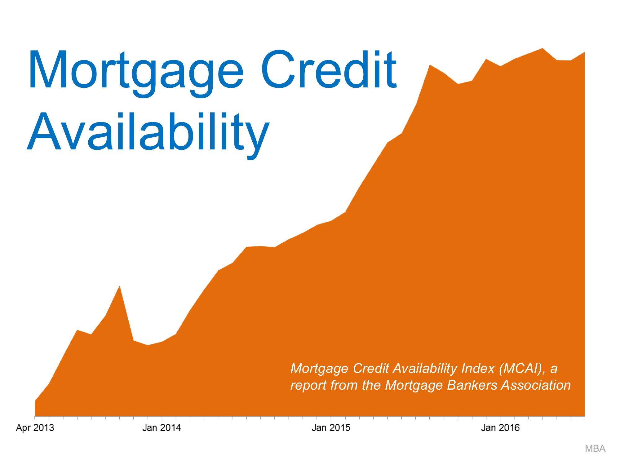 Mortgage Standards Easing TOO MUCH? NO!! | MyKCM