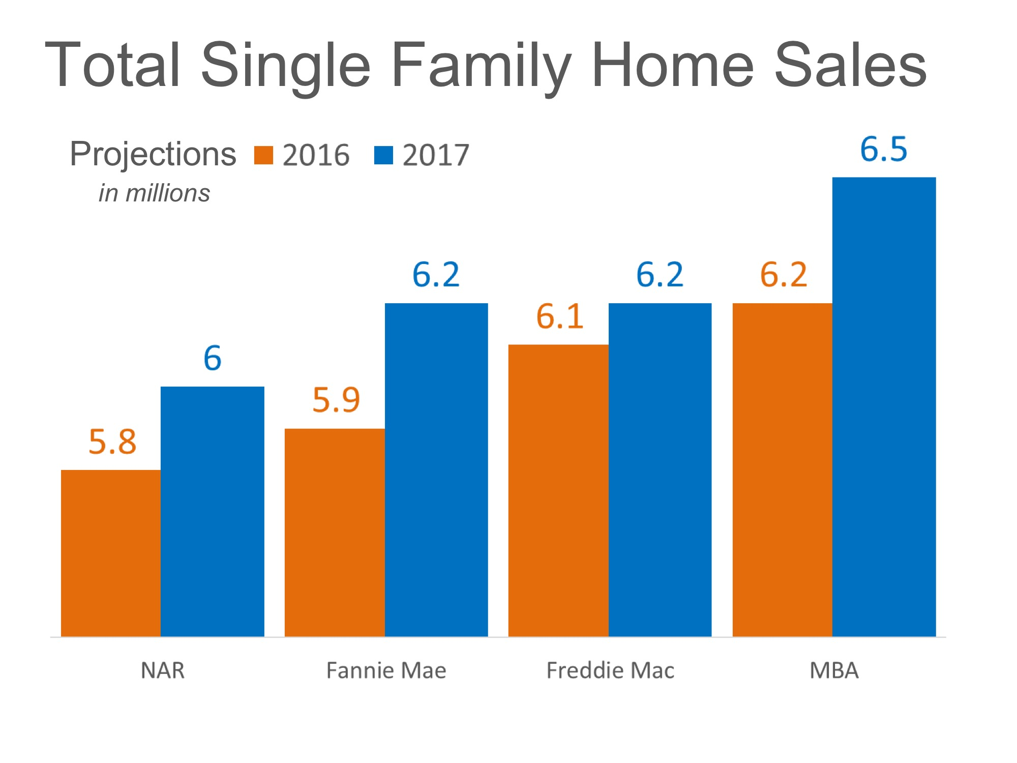 Home Sales Expected to Increase Nicely in 2017 | MyKCM