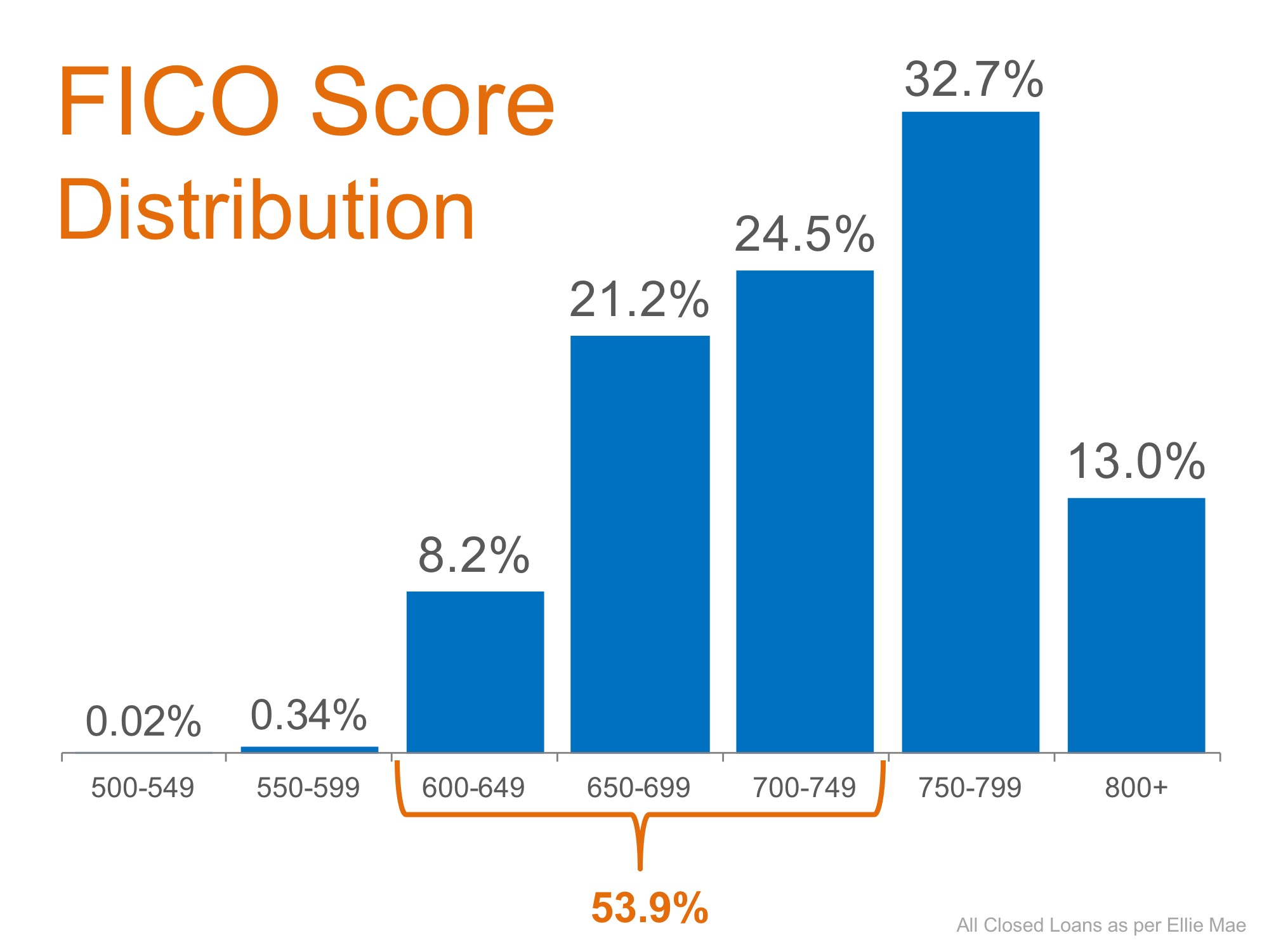 Don't Disqualify Yourself… Over Half of All Loans Approved Have a FICO Score Under 750 | MyKCM