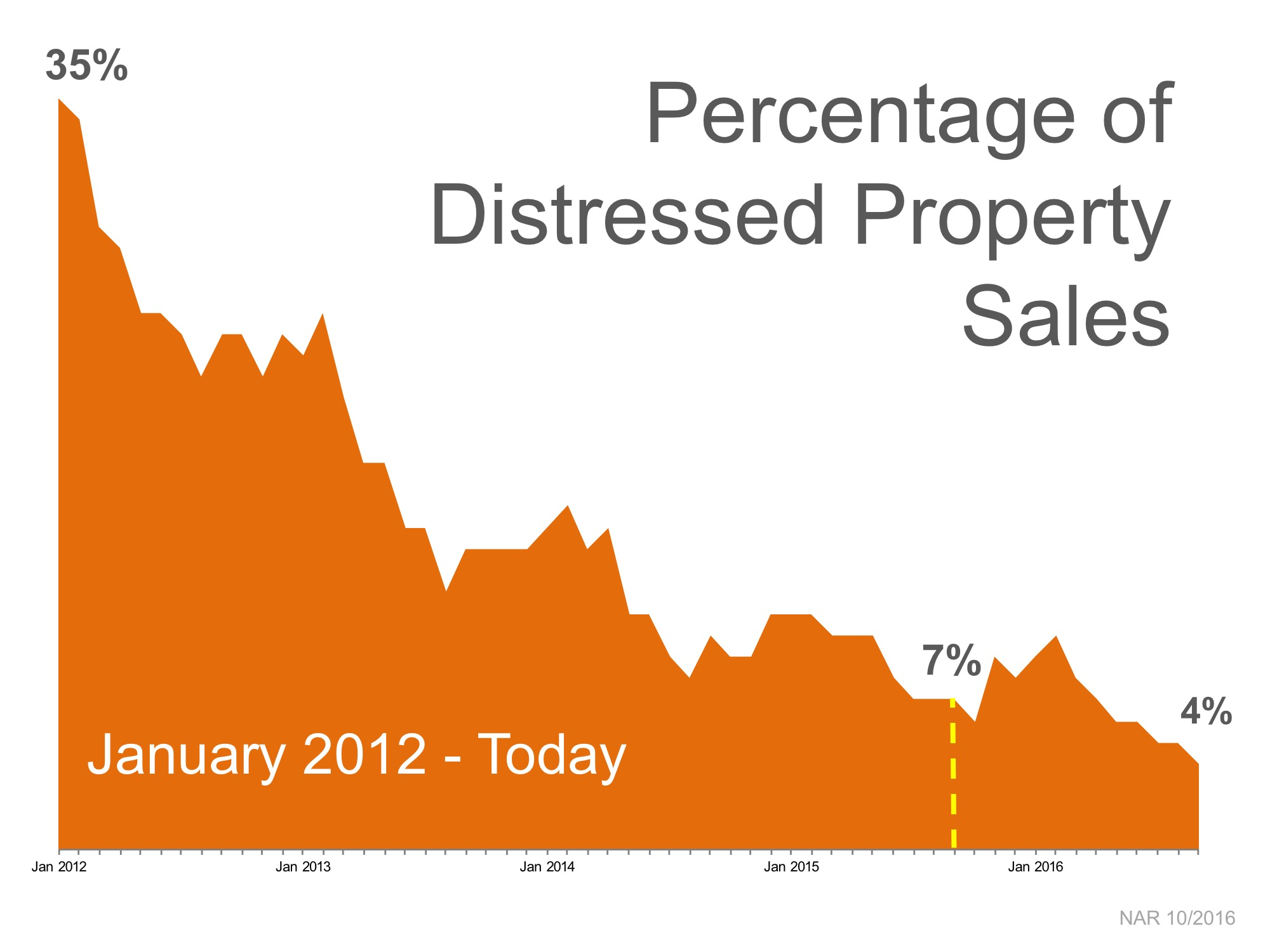 Sales of Distressed Properties Hit New Low | MyKCM