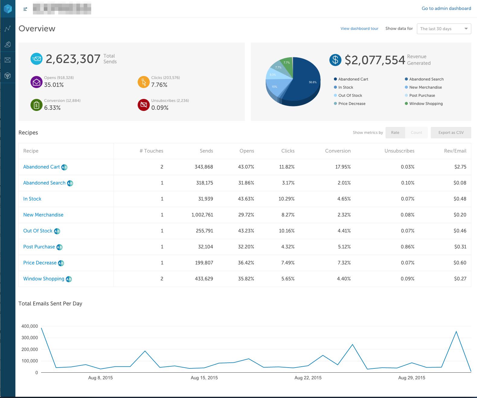 Bluecore Embedded Analytics by Keen IO