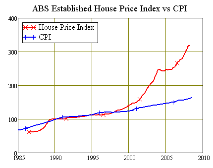 ABS Established Home Price Index vs CPI