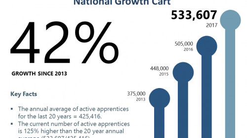 The Current State of Apprenticeships
