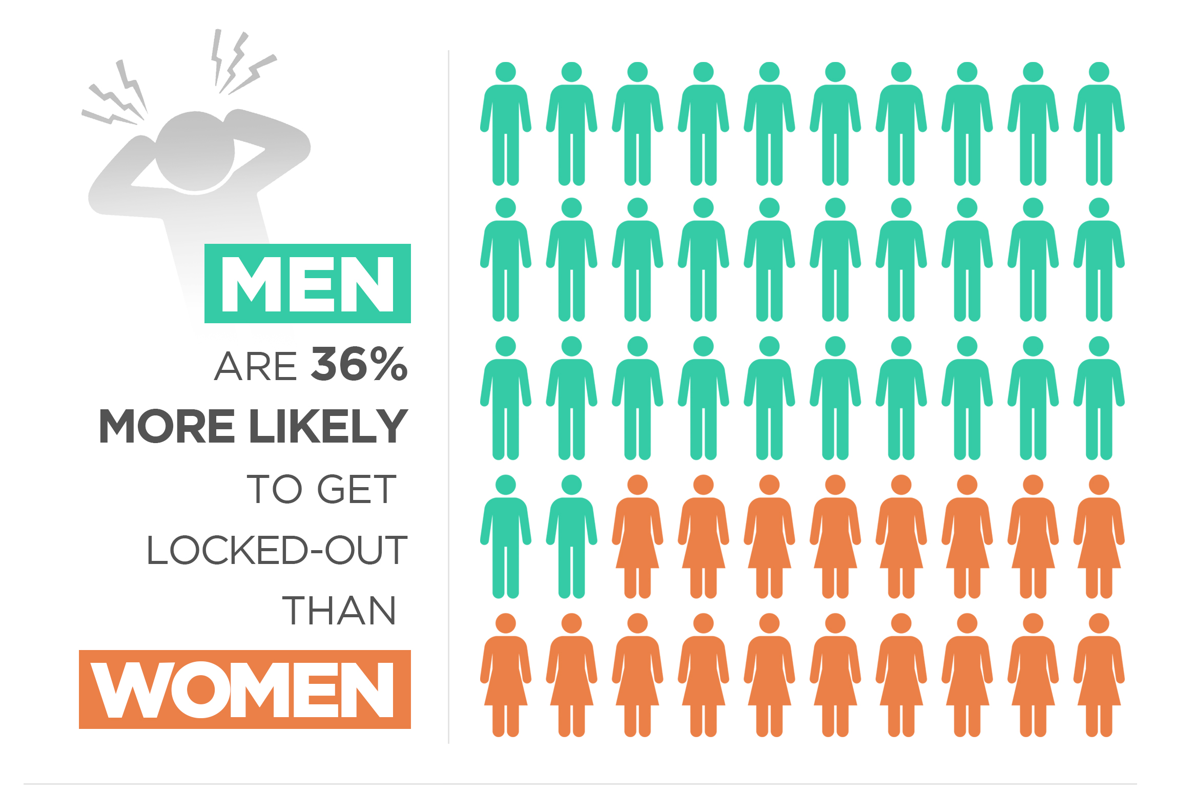 Who loses their keys more, men or women?