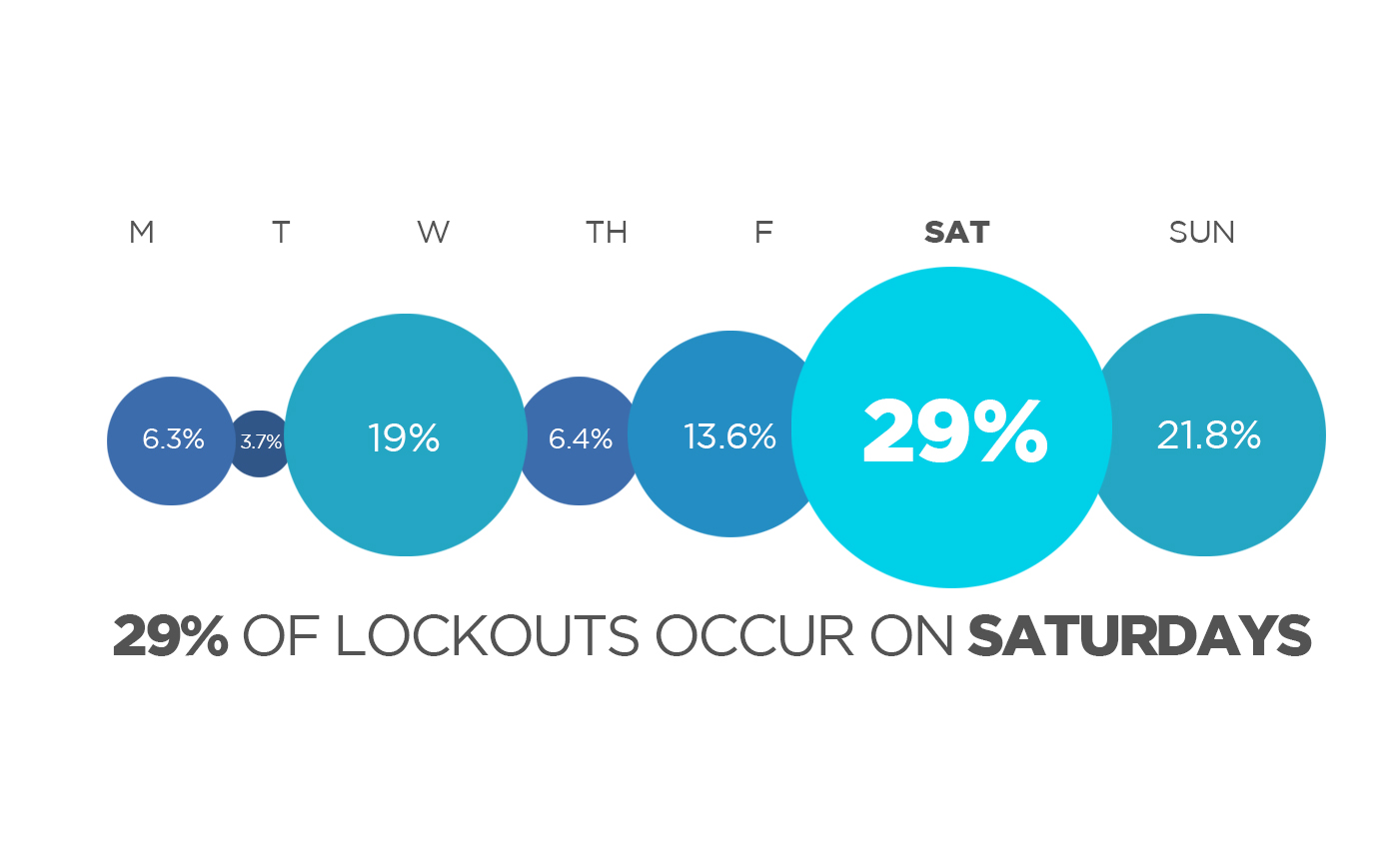 Our locked out, lost keys infographic