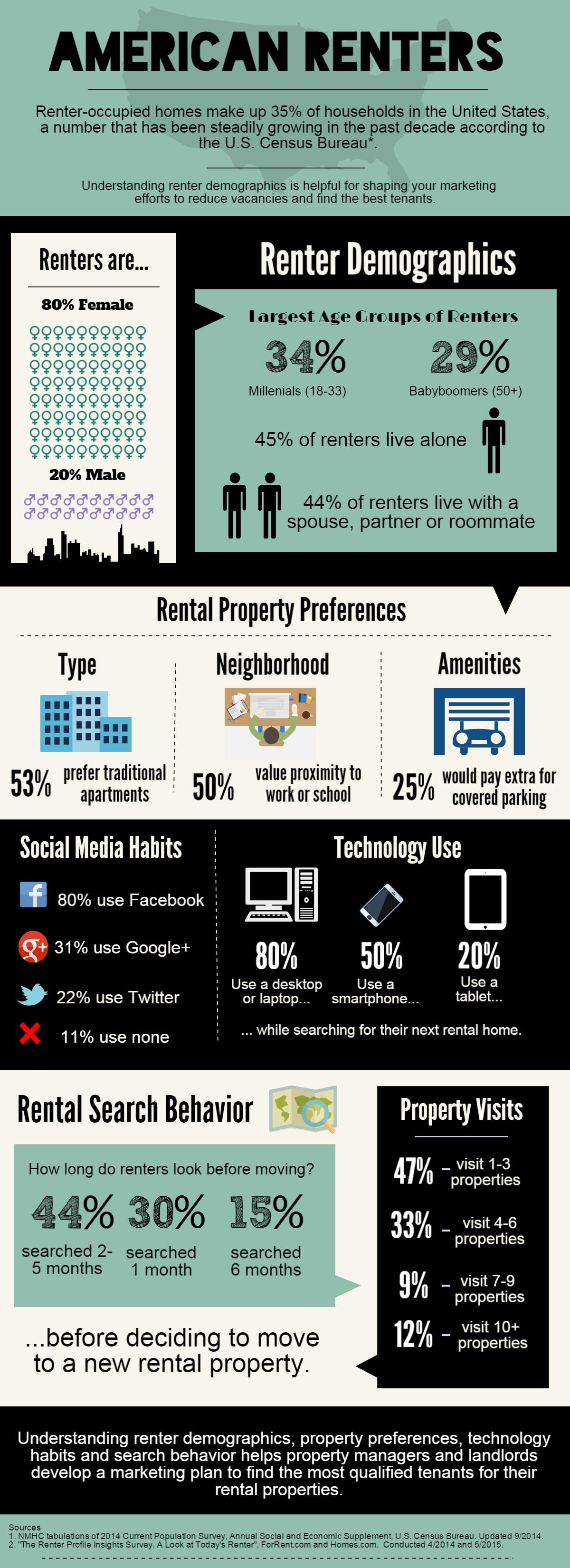 US Renters Infographic