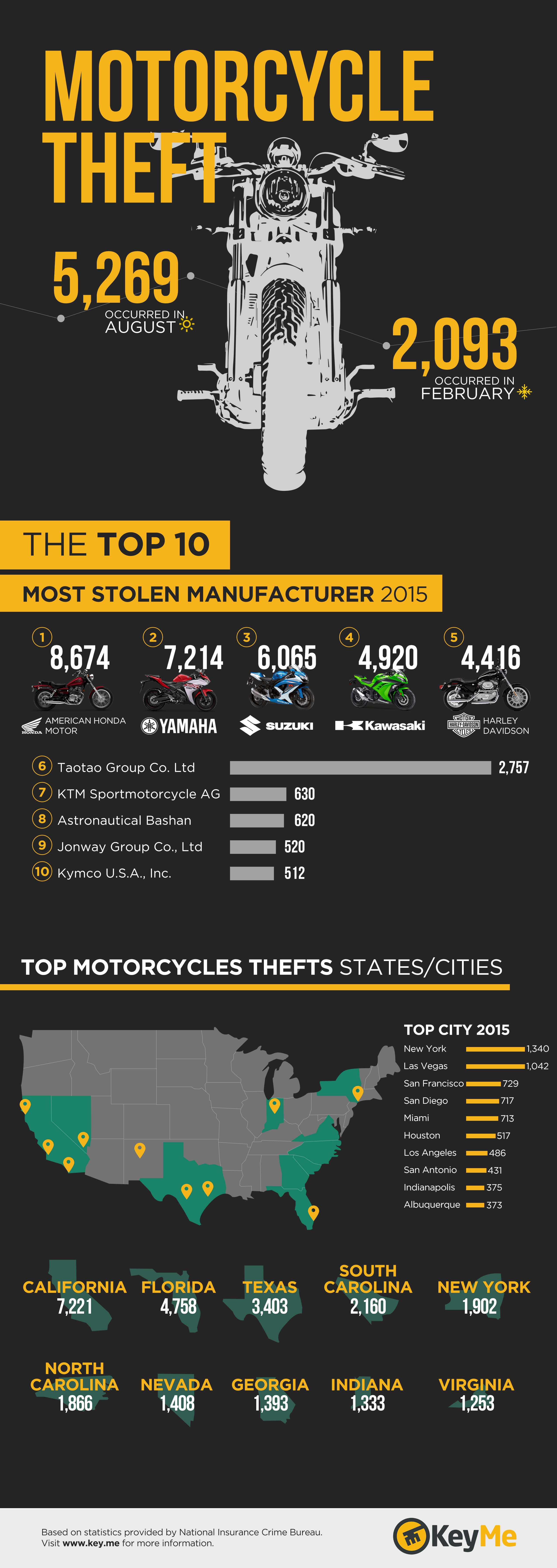 3 Ways To Prevent Lost Motorcycle Keys | KeyMe | KeyMe Blog
