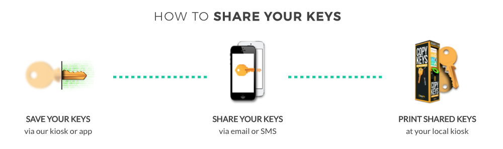 How To Share Your Keys