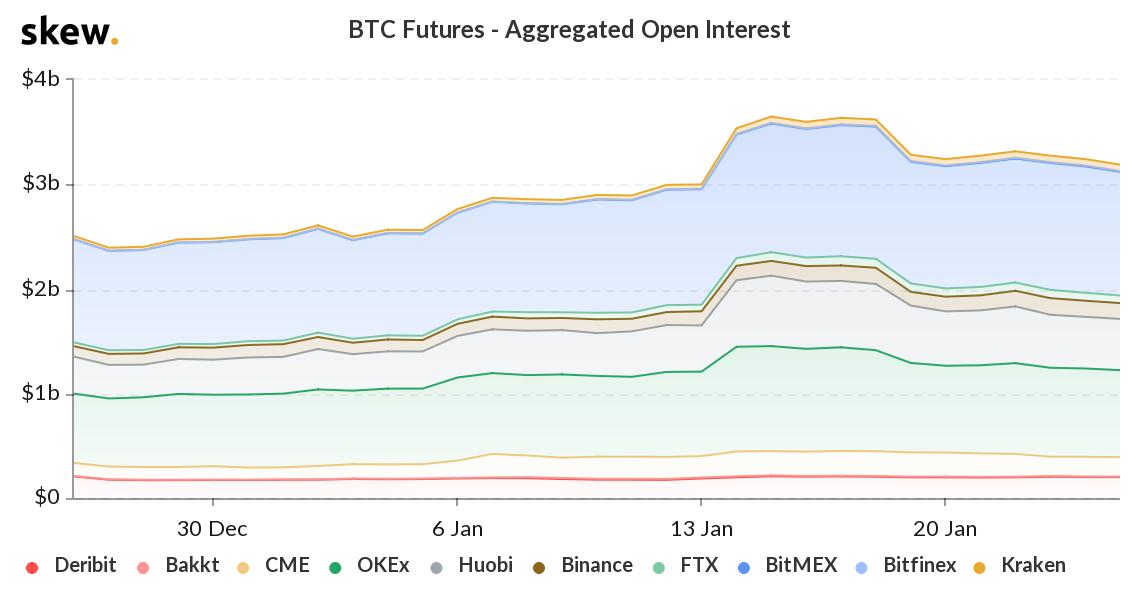 skew_btc_futures__aggregated_open_interest