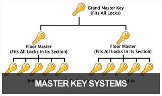Diagram of how the different levels of a master key system works.